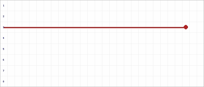 Tabellenverlauf, Fieberkurve der Mannschaft FC Basbeck-Osten U16 in der Spielklasse B-Junioren U 16 Kreisklasse Kreis Cuxhaven Saison 19/20