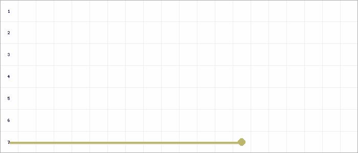 Tabellenverlauf, Fieberkurve der Mannschaft SSV Reichswalde in der Spielklasse D.- Junioren Hauptrunde Nord 1 Kreis Kleve-Geldern Saison 20/21