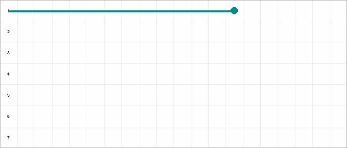 Tabellenverlauf, Fieberkurve der Mannschaft JSG Rindern/Donsbrüggen/Keeken-Schanz 2 in der Spielklasse D.- Junioren Hauptrunde Nord 2 Kreis Kleve-Geldern Saison 20/21