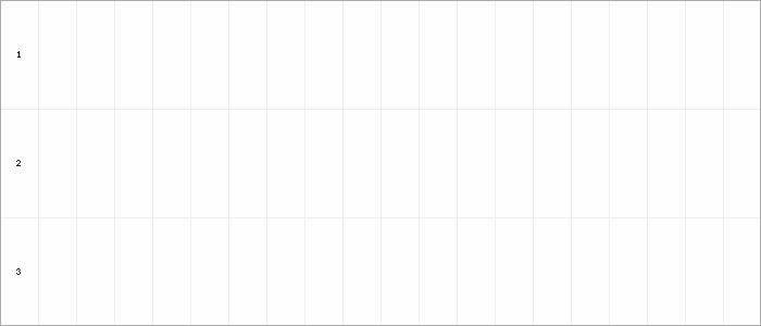 Tabellenverlauf, Fieberkurve der Mannschaft ASV Ihlpohl (U13) in der Spielklasse U13-Junioren 7er - Frühjahr Kreis Osterholz Saison 20/21