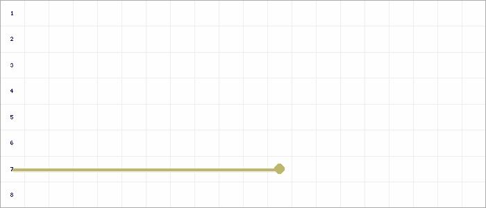 Tabellenverlauf, Fieberkurve der Mannschaft SV Mertendorf in der Spielklasse D-Junioren Qualifikation Staffel II Kreis Burgenland Saison 20/21