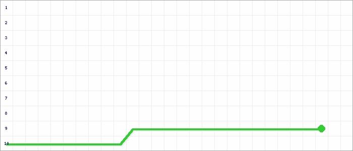 Tabellenverlauf, Fieberkurve der Mannschaft SG Krottelbach/Fro./Lan./Ohmbach 2 in der Spielklasse Herren C-Klasse Kusel-Kaiserslautern Grp. A2 Kreis Kusel-Kaiserslautern Saison 20/21