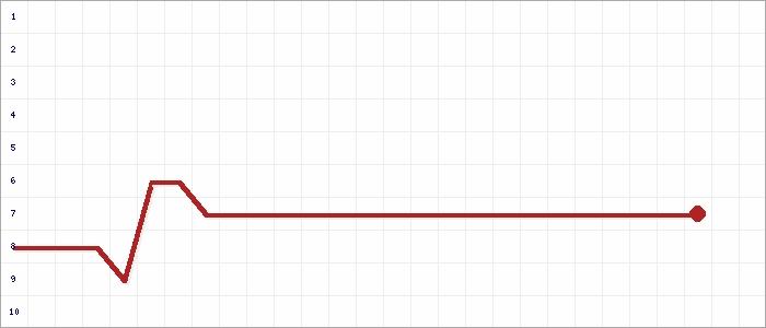 Tabellenverlauf, Fieberkurve der Mannschaft SG Föckelberg/Bosenbach Reserve in der Spielklasse Herren C-Klasse Kusel-Kaiserslautern Grp. A2 Kreis Kusel-Kaiserslautern Saison 20/21