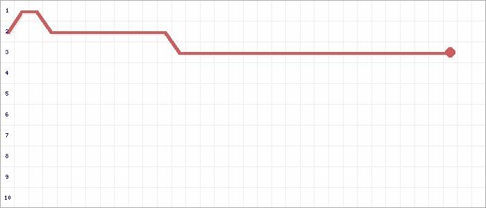 Tabellenverlauf, Fieberkurve der Mannschaft SV Nanzdietschweiler 3 in der Spielklasse Herren C-Klasse Kusel-Kaiserslautern Grp. B1 Kreis Kusel-Kaiserslautern Saison 20/21