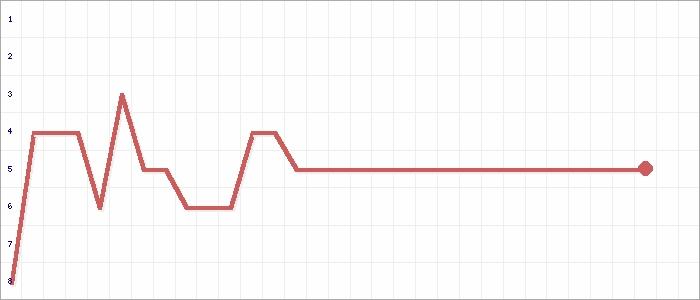 Tabellenverlauf, Fieberkurve der Mannschaft SV Brücken 2 in der Spielklasse Herren B-Klasse Kusel-Kaiserslautern Grp. A Res. Kreis Kusel-Kaiserslautern Saison 20/21