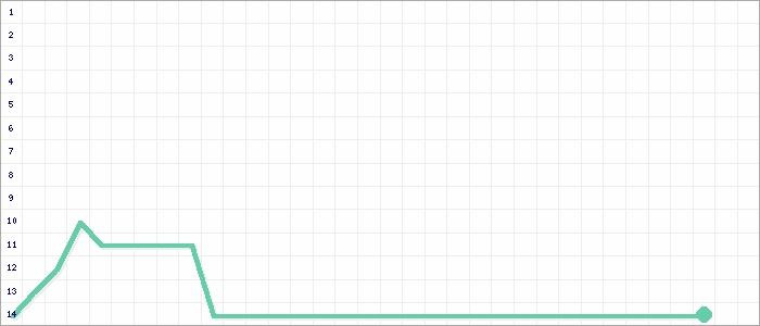 Tabellenverlauf, Fieberkurve der Mannschaft SV Hettigenbeuern in der Spielklasse bfv-Kreisklasse A Buchen Kreis Buchen Saison 20/21