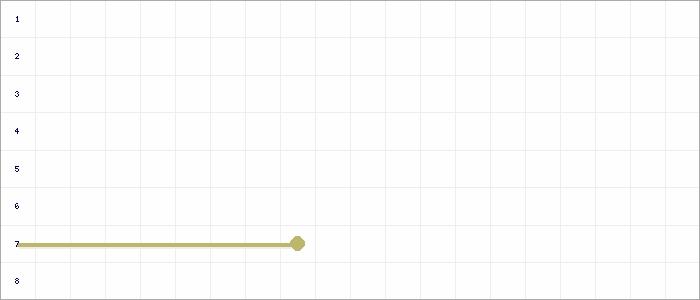 Tabellenverlauf, Fieberkurve der Mannschaft SG Michendorf 2 in der Spielklasse 2.KK Vorrunde Mitte (Löhst) Kreis Havelland Saison 20/21
