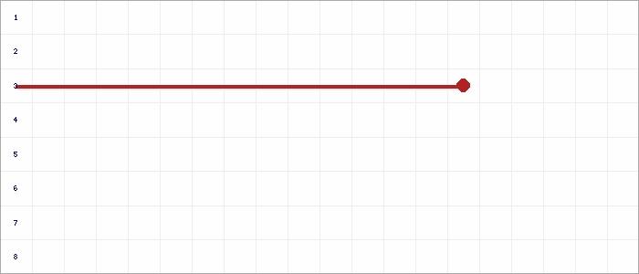 Tabellenverlauf, Fieberkurve der Mannschaft Fortuna Babelsberg 2 in der Spielklasse 2.KK Vorrunde Mitte-Ost (Seeland) Kreis Havelland Saison 20/21