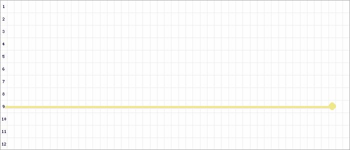 Tabellenverlauf, Fieberkurve der Mannschaft SG Berrendorf/Sindorf in der Spielklasse A-Junioren Sonderstaffel 1 Kreis Rhein-Erft Saison 20/21
