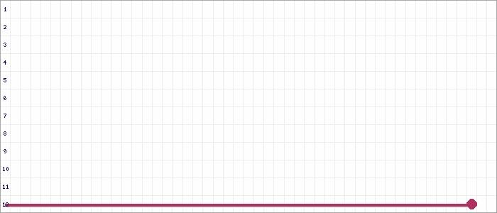 Tabellenverlauf, Fieberkurve der Mannschaft Wesseling-Urfeld in der Spielklasse A-Junioren Sonderstaffel 1 Kreis Rhein-Erft Saison 20/21
