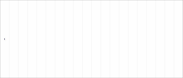 Tabellenverlauf, Fieberkurve der Mannschaft VfJ Laurensberg 3 in der Spielklasse C-Junioren, Staffel 6 Kreis Aachen Saison 20/21