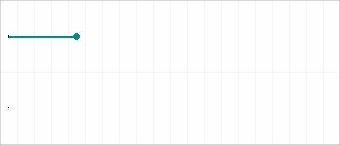 Tabellenverlauf, Fieberkurve der Mannschaft Jugendsport Wenau 3 in der Spielklasse C-Junioren, Staffel 8 Kreis Aachen Saison 20/21