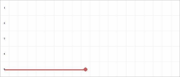 Tabellenverlauf, Fieberkurve der Mannschaft Viktoria Gruhlwerk in der Spielklasse D-9er Junioren Sonderst. 24 Kreis Rhein-Erft Saison 20/21