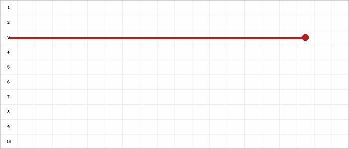 Tabellenverlauf, Fieberkurve der Mannschaft Fortuna Babelsberg in der Spielklasse 1.KK Vorrunde Süd (Fröhlich-Leitert) Kreis Havelland Saison 20/21