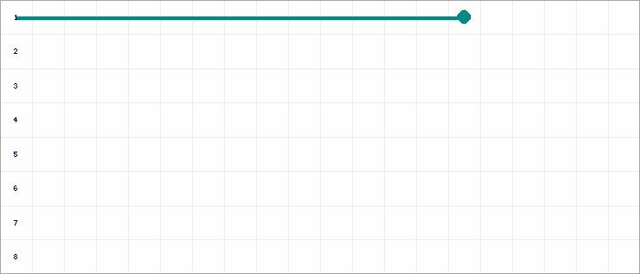 Tabellenverlauf, Fieberkurve der Mannschaft ASC Nienburg in der Spielklasse A-Junioren Bezirksliga Hannover  Staffel 1 Bezirk Hannover Saison 20/21