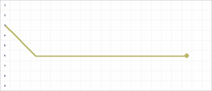 Tabellenverlauf, Fieberkurve der Mannschaft SSV Würgassen in der Spielklasse Kreisliga A Gruppe 1 Kreis Höxter Saison 20/21