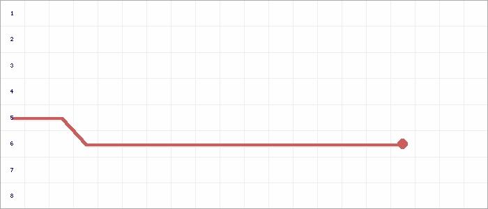 Tabellenverlauf, Fieberkurve der Mannschaft TSG Nordholz in der Spielklasse Kreisliga Cuxhaven Staffell II Kreis Cuxhaven Saison 20/21