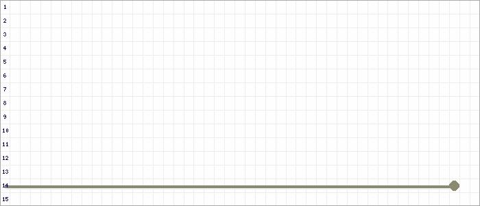 Tabellenverlauf, Fieberkurve der Mannschaft SV Waldhof Mannheim in der Spielklasse EnBW-Oberliga A-Junioren BaWü Deutschland Saison 20/21