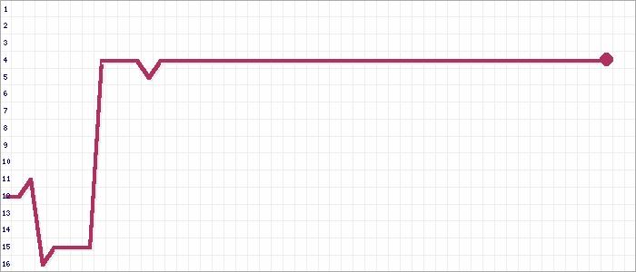 Tabellenverlauf, Fieberkurve der Mannschaft SV Rheinwacht Erfgen in der Spielklasse Kreisliga B Gruppe 1 Kreis Kleve-Geldern Saison 20/21