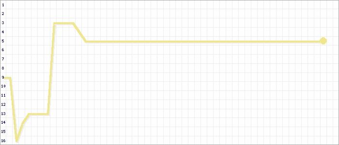 Tabellenverlauf, Fieberkurve der Mannschaft SSV Reichswalde in der Spielklasse Kreisliga B Gruppe 1 Kreis Kleve-Geldern Saison 20/21