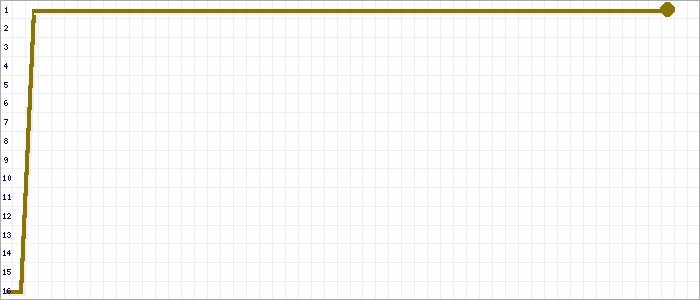 Tabellenverlauf, Fieberkurve der Mannschaft SuS GW Kalkar in der Spielklasse Kreisliga B Gruppe 1 Kreis Kleve-Geldern Saison 20/21