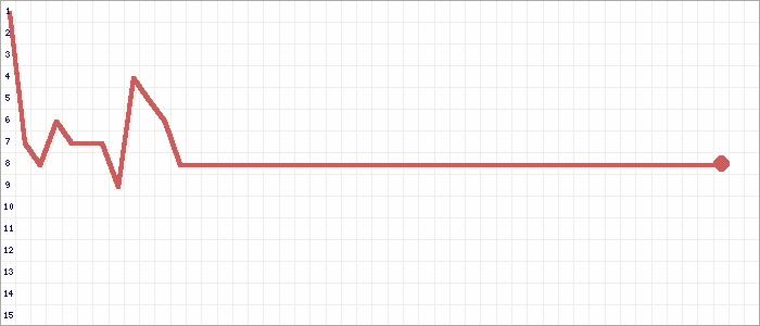 Tabellenverlauf, Fieberkurve der Mannschaft FSV Lautertal Bischofroda in der Spielklasse Kreisoberliga Westthüringen Kreis Westthüringen Saison 20/21