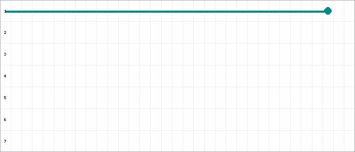 Tabellenverlauf, Fieberkurve der Mannschaft ASC Nienburg in der Spielklasse Kreisliga Süd B-Juniorinnen Kreis Diepholz Saison 20/21
