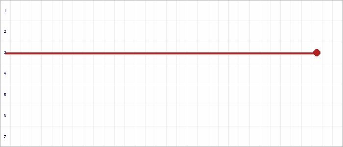 Tabellenverlauf, Fieberkurve der Mannschaft JSG Lembruch in der Spielklasse Kreisliga Süd B-Juniorinnen Kreis Diepholz Saison 20/21
