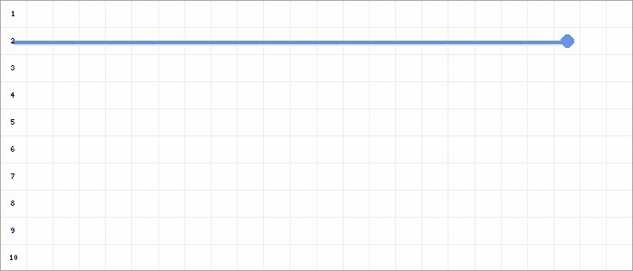 Tabellenverlauf, Fieberkurve der Mannschaft JSG Kellen/Dons/Kleve in der Spielklasse B-Junioren Kreisklasse  2 Kreis Kleve-Geldern Saison 20/21