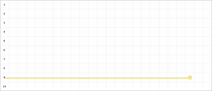 Tabellenverlauf, Fieberkurve der Mannschaft SV Siegfried Materborn 2 in der Spielklasse C- Junioren Kreisstaffel 1 Nord Kreis Kleve-Geldern Saison 20/21