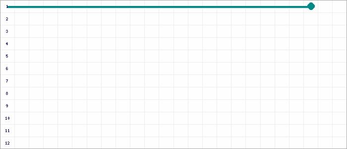 Tabellenverlauf, Fieberkurve der Mannschaft FC Meerfeld in der Spielklasse D 9er-Junioren Leistungsklasse Kreis Moers Saison 20/21