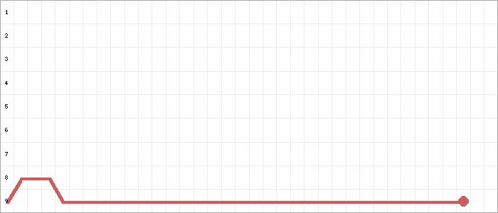 Tabellenverlauf, Fieberkurve der Mannschaft SV Amisia Stern Wolthusen in der Spielklasse Ostfrieslandliga - Staffel 1 Kreis Ostfriesland Saison 20/21