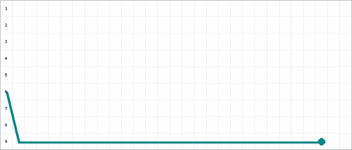 Tabellenverlauf, Fieberkurve der Mannschaft SV Bingum in der Spielklasse Ostfrieslandliga - Staffel 2 Kreis Ostfriesland Saison 20/21