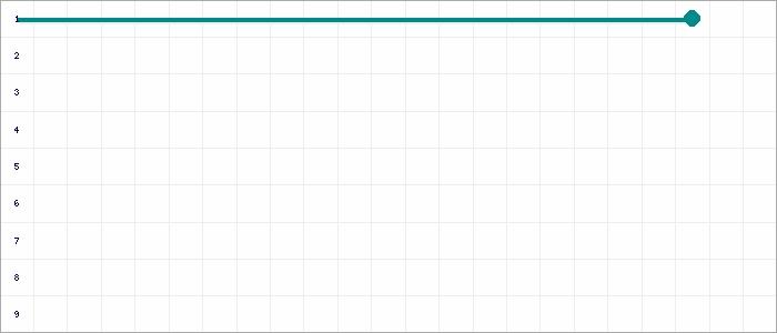 Tabellenverlauf, Fieberkurve der Mannschaft ASC Nienburg 2 in der Spielklasse D9er-Junioren Vorrunde 1.Kreisklasse Nienburg Staffel 1 Kreis Nienburg Saison 20/21