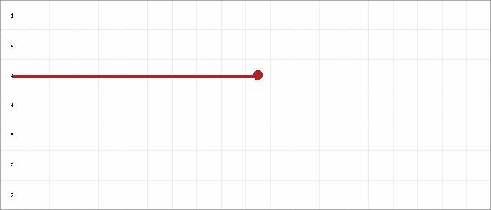 Tabellenverlauf, Fieberkurve der Mannschaft JSG Timmel/Stik./Jher. V 5er in der Spielklasse Ostfrieslandklasse B Gruppe 6 Kreis Ostfriesland Saison 20/21