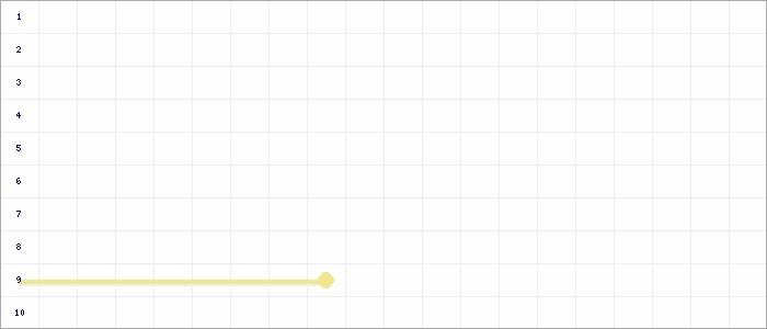 Tabellenverlauf, Fieberkurve der Mannschaft TSV Münchingen in der Spielklasse A-Jun. Quali-Bezirksstaffel Bezirk Enz/Murr Saison 20/21