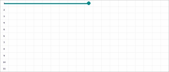 Tabellenverlauf, Fieberkurve der Mannschaft FC Remseck-Pattonville in der Spielklasse C-Jun. Quali-Bezirksstaffel Bezirk Enz/Murr Saison 20/21