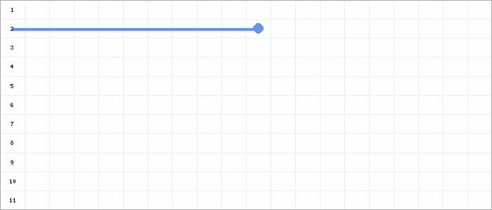 Tabellenverlauf, Fieberkurve der Mannschaft SGM Markgröningen-Riexingen in der Spielklasse C-Jun. Quali-Bezirksstaffel Bezirk Enz/Murr Saison 20/21