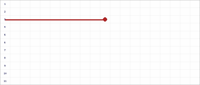 Tabellenverlauf, Fieberkurve der Mannschaft SGM TASV Hessigheim/FV SKV Ingersheim in der Spielklasse C-Jun. Quali-Bezirksstaffel Bezirk Enz/Murr Saison 20/21