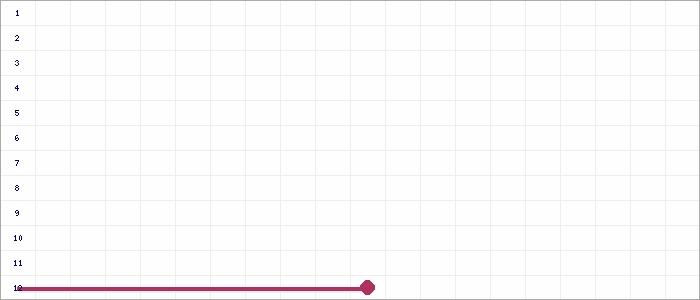 Tabellenverlauf, Fieberkurve der Mannschaft VfB Tamm in der Spielklasse D-Jun. Quali-Bezirksstaffel Bezirk Enz/Murr Saison 20/21
