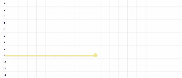Tabellenverlauf, Fieberkurve der Mannschaft SV Leonberg/Eltingen in der Spielklasse D-Jun. Quali-Bezirksstaffel Bezirk Enz/Murr Saison 20/21