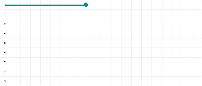 Tabellenverlauf, Fieberkurve der Mannschaft DJK Ludwigsburg in der Spielklasse Quali-Leistungsstaffel 2 Bezirk Enz/Murr (KL) Saison 20/21