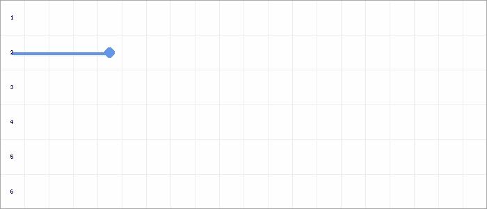 Tabellenverlauf, Fieberkurve der Mannschaft SpVgg Renningen in der Spielklasse Qualistaffel 21 Bezirk Enz/Murr (KL) Saison 20/21