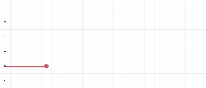 Tabellenverlauf, Fieberkurve der Mannschaft TSV Merklingen 2 in der Spielklasse Qualistaffel 21 Bezirk Enz/Murr (KL) Saison 20/21