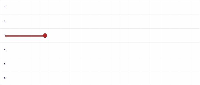 Tabellenverlauf, Fieberkurve der Mannschaft SV Friolzheim 2 in der Spielklasse Qualistaffel 21 Bezirk Enz/Murr (KL) Saison 20/21