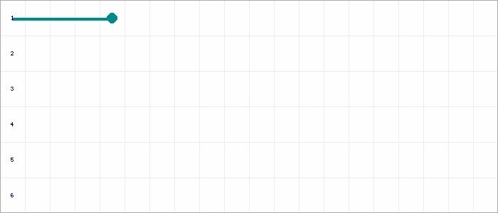 Tabellenverlauf, Fieberkurve der Mannschaft FC Gerlingen in der Spielklasse Qualistaffel 21 Bezirk Enz/Murr (KL) Saison 20/21