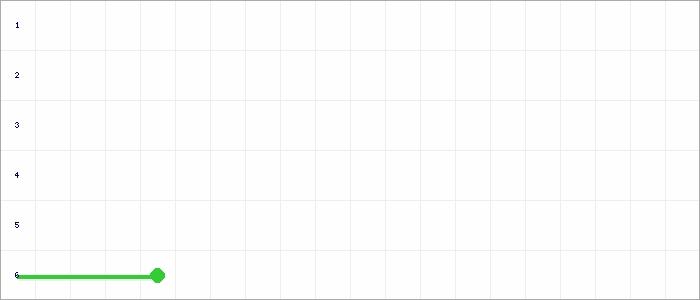 Tabellenverlauf, Fieberkurve der Mannschaft TSV Korntal in der Spielklasse Qualistaffel 22 Bezirk Enz/Murr (KL) Saison 20/21