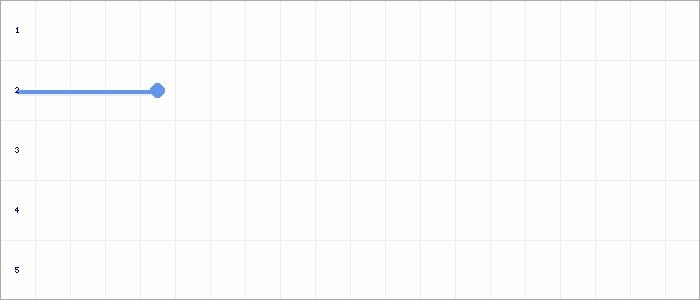 Tabellenverlauf, Fieberkurve der Mannschaft GSV Hemmingen in der Spielklasse Qualistaffel 25 Bezirk Enz/Murr (KL) Saison 20/21