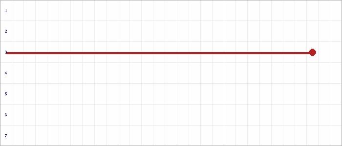 Tabellenverlauf, Fieberkurve der Mannschaft SG Hoyerhagen/Eystrup/Duddenhausen in der Spielklasse Frauen Landesliga Hannover Staffel 1 Bezirk Hannover Saison 20/21