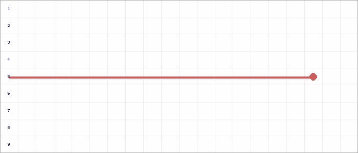 Tabellenverlauf, Fieberkurve der Mannschaft JSG Xanten/Birten 2 in der Spielklasse C-Junioren Kreisklasse 2 Kreis Moers Saison 20/21